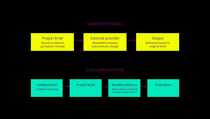 Conventional vs Collaborative
